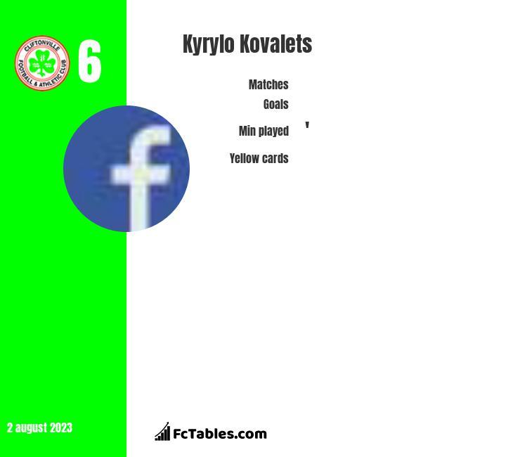 Kyrylo Kovalets infographic