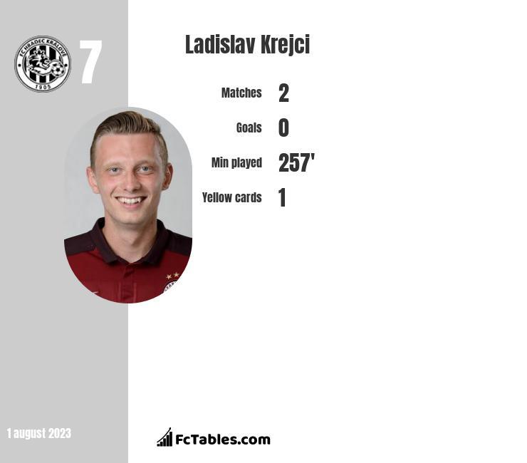 Ladislav Krejci infographic