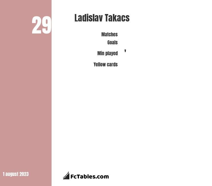 Ladislav Takacs infographic
