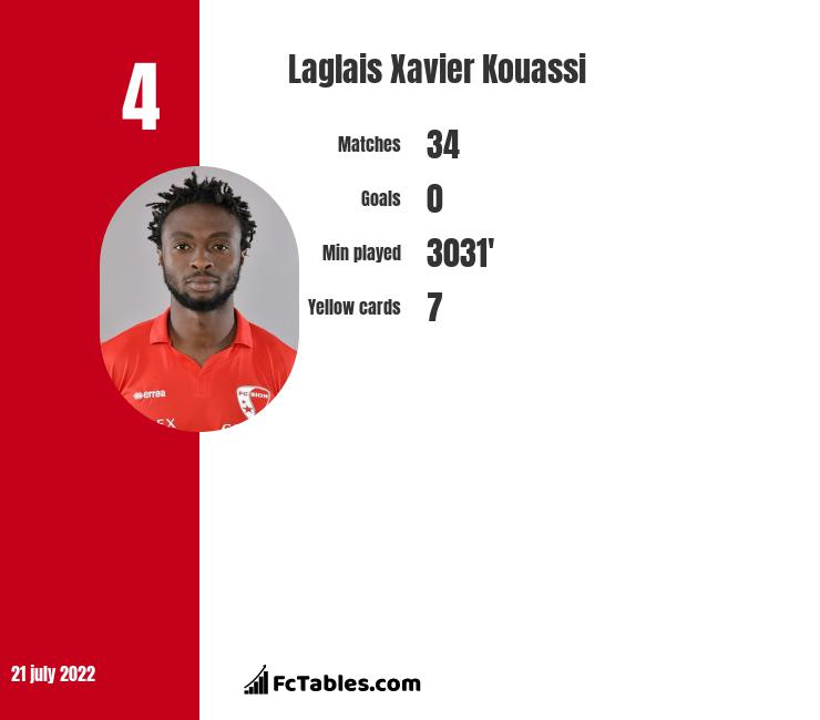 Laglais Xavier Kouassi infographic