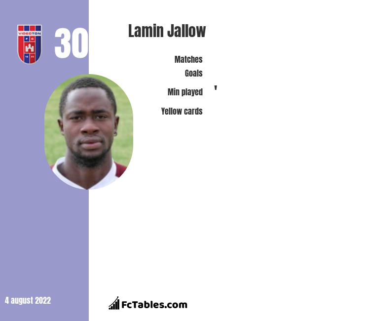 Lamin Jallow infographic