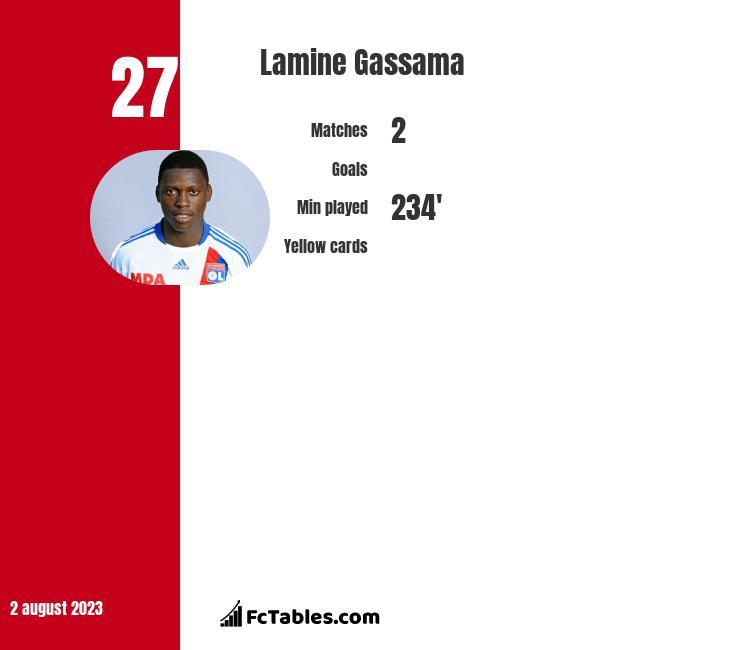 Lamine Gassama infographic