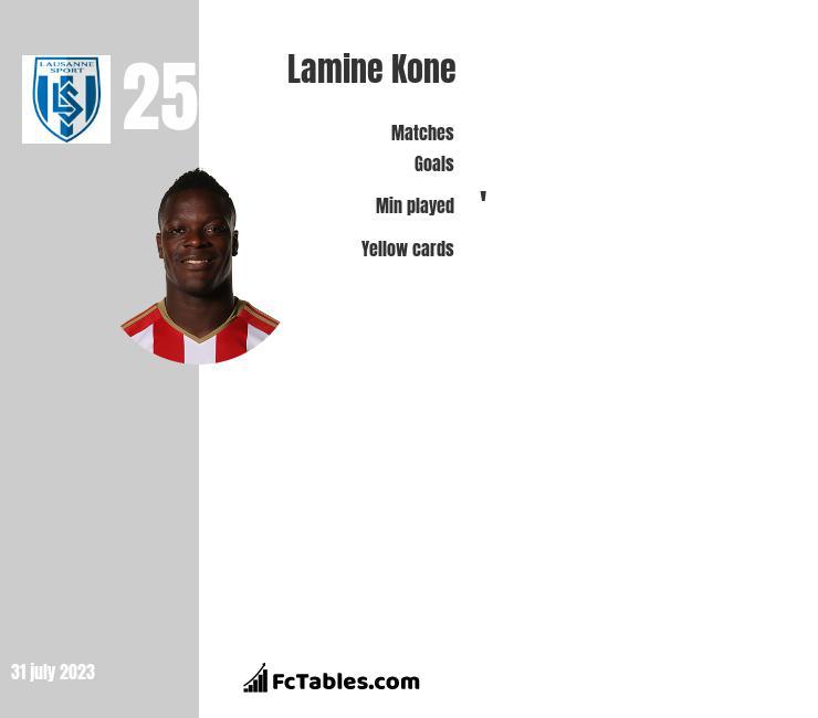Lamine Kone infographic