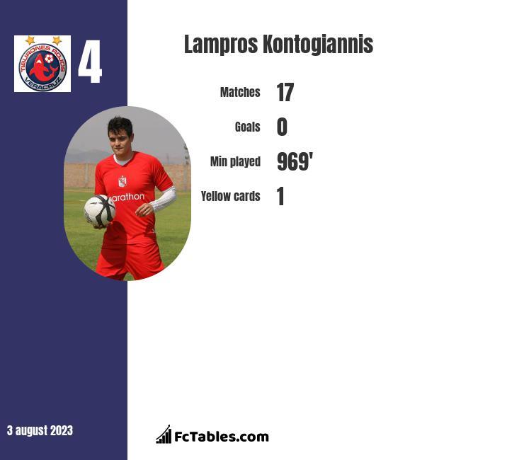 Lampros Kontogiannis infographic