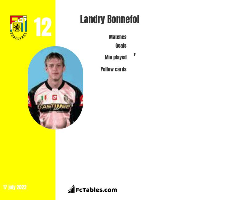 Landry Bonnefoi infographic