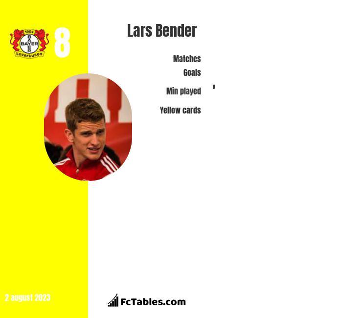 Lars Bender infographic