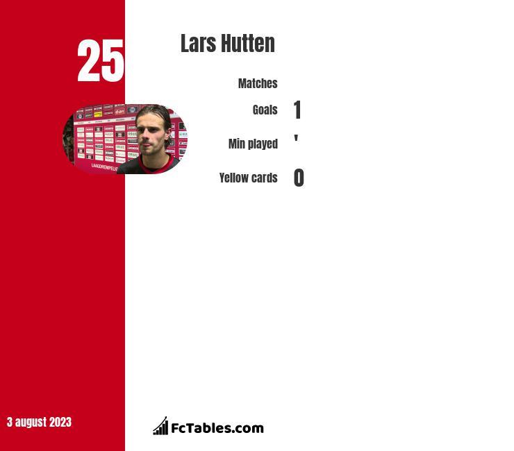 Lars Hutten infographic