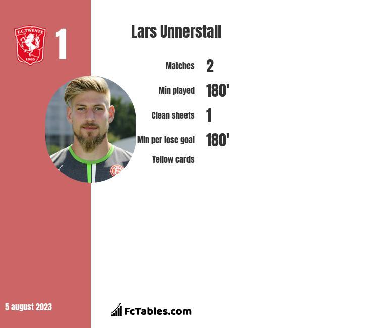 Lars Unnerstall infographic