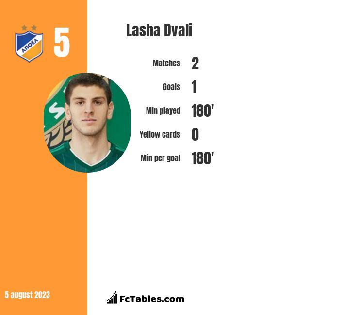 Lasza Dwali infographic