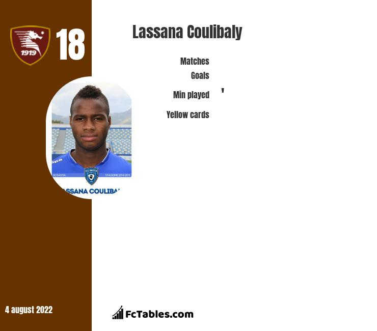 Lassana Coulibaly infographic statistics for Angers