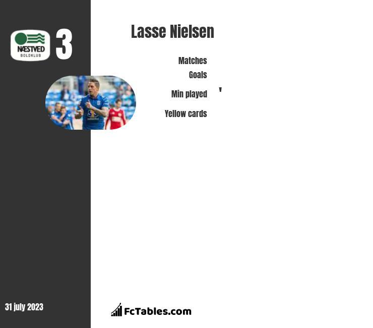 Lasse Nielsen infographic