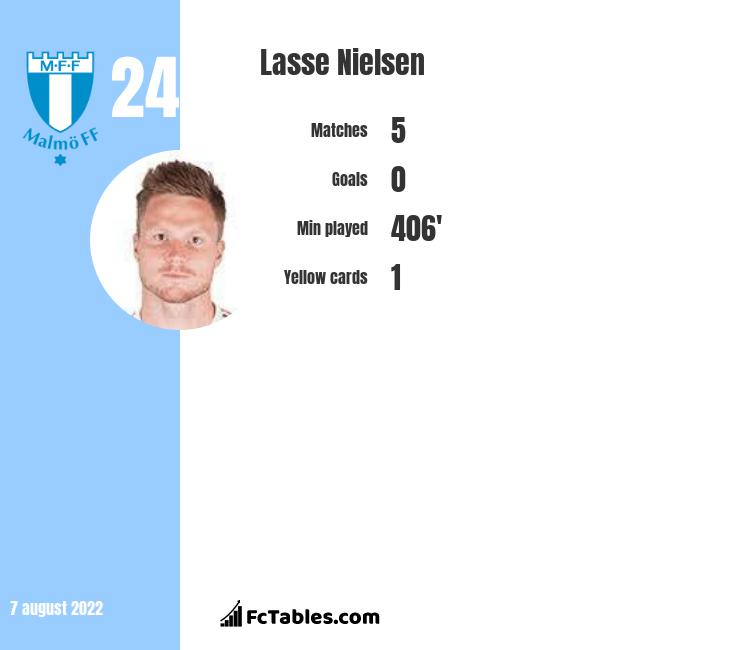 Lasse Nielsen infographic statistics for Malmoe FF