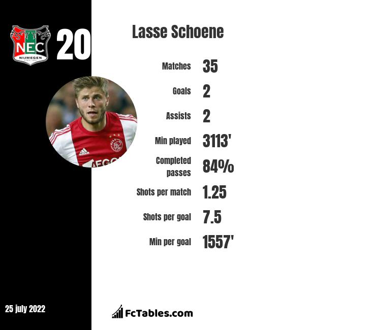 Lasse Schoene infographic statistics for Ajax