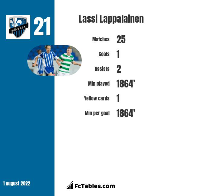 Lassi Lappalainen infographic statistics for Impact De Montreal