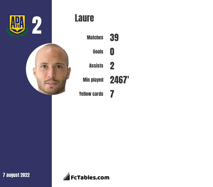 Laure infographic statistics for Alcorcon