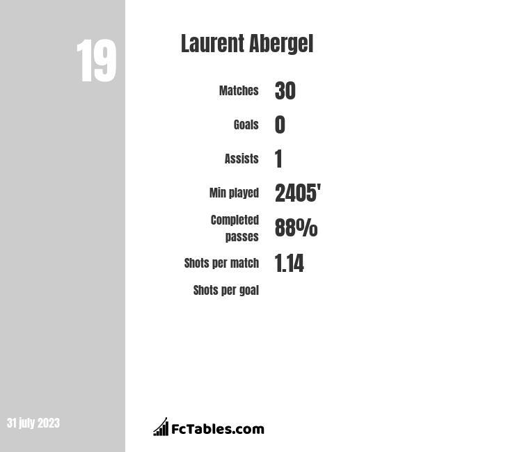Laurent Abergel infographic
