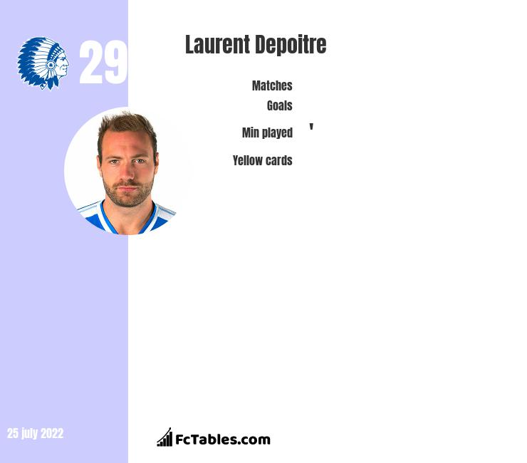 Laurent Depoitre infographic statistics for Gent