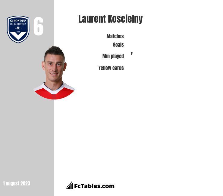 Laurent Koscielny stats