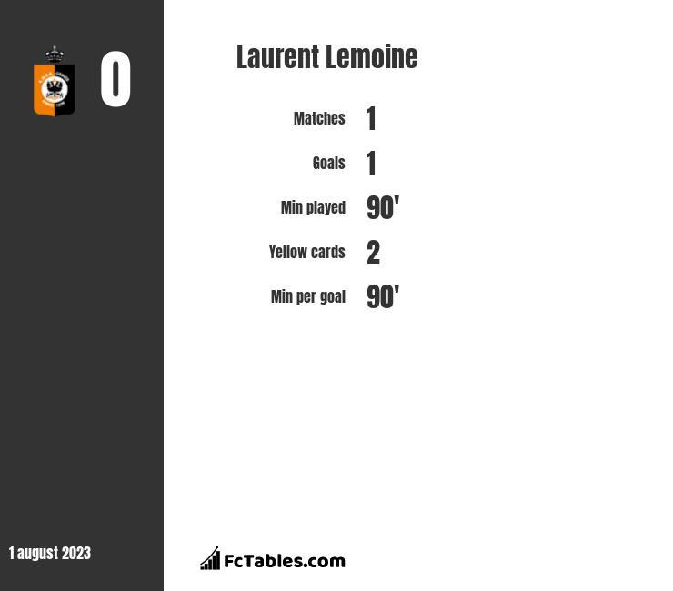 Laurent Lemoine infographic