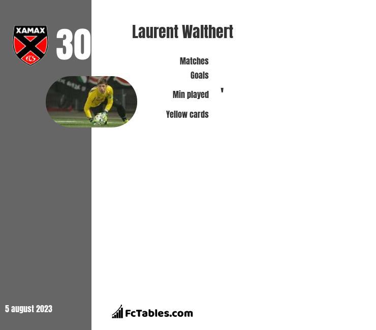 Laurent Walthert infographic