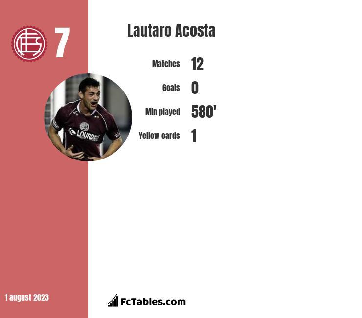 Lautaro Acosta infographic statistics for Lanus