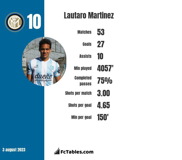 Lautaro Martinez stats