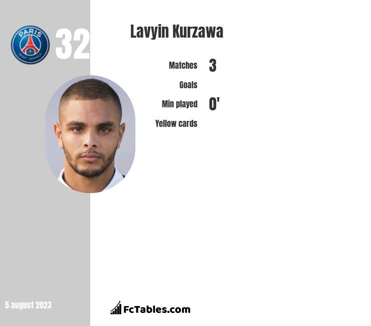 Lavyin Kurzawa infographic