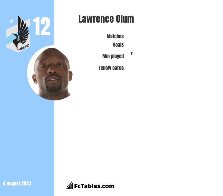 Lawrence Olum infographic