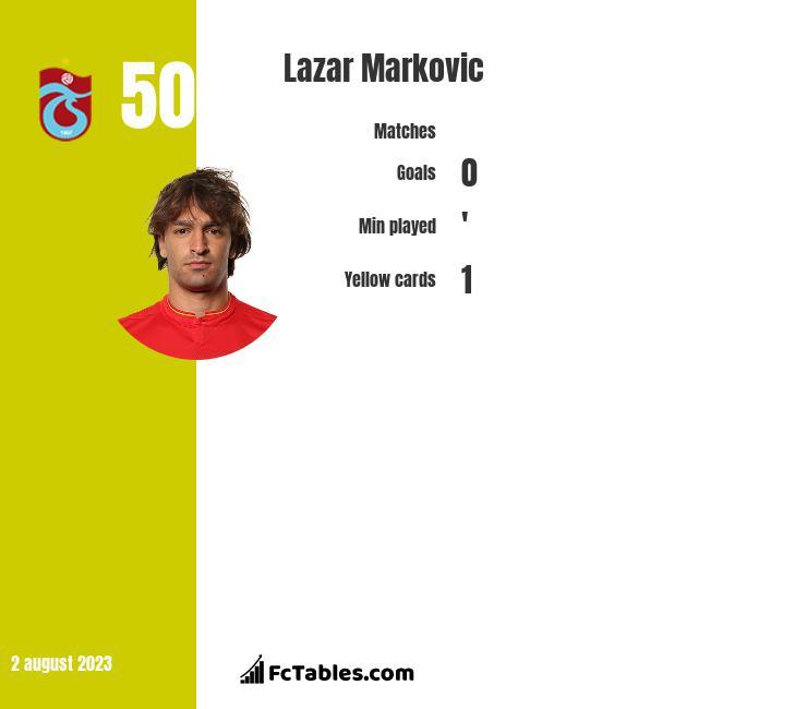 Lazar Markovic infographic