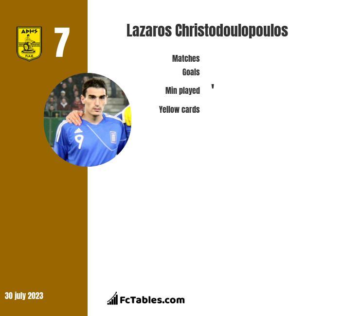 Lazaros Christodoulopoulos infographic