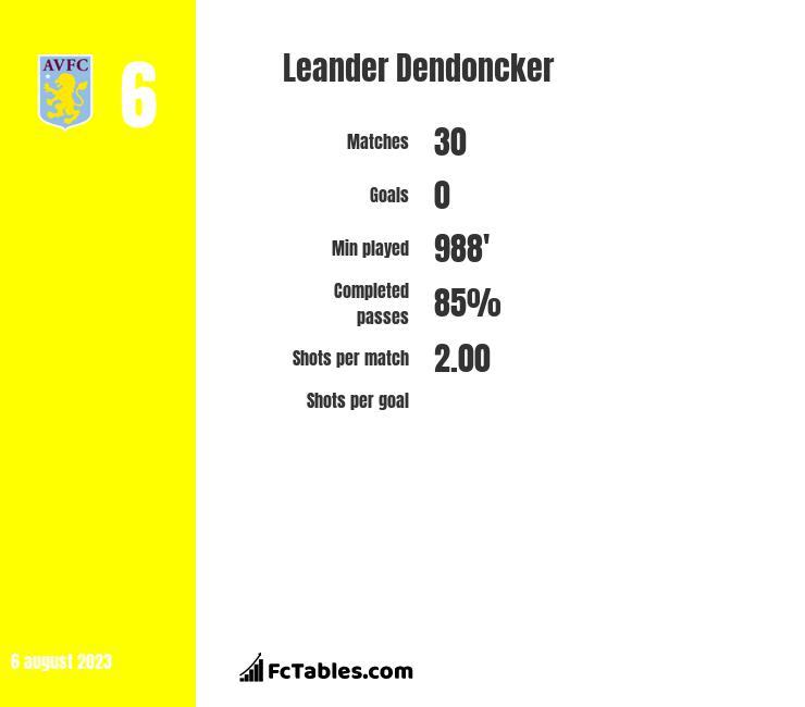 Leander Dendoncker infographic