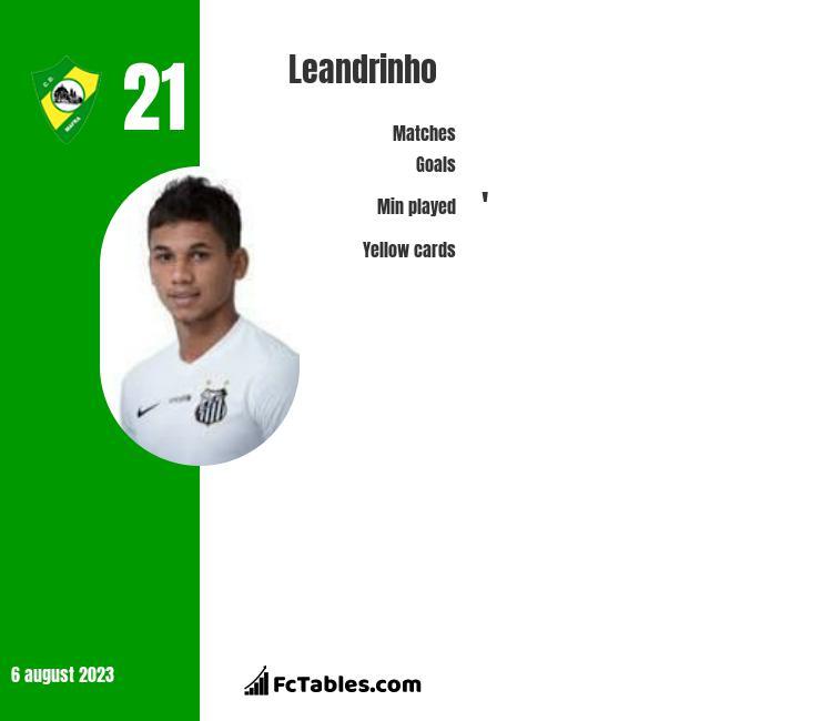Leandrinho infographic