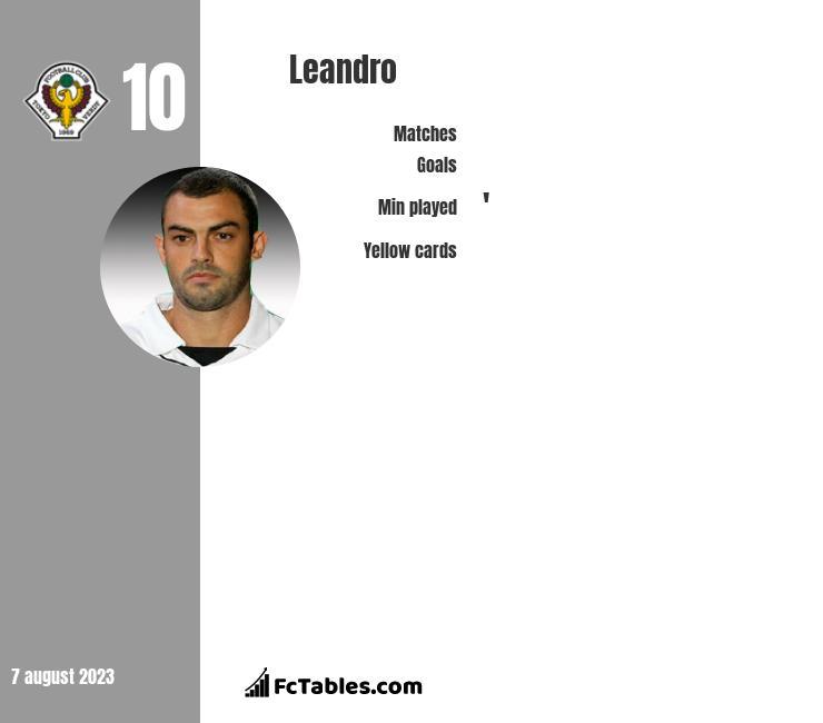 Leandro infographic