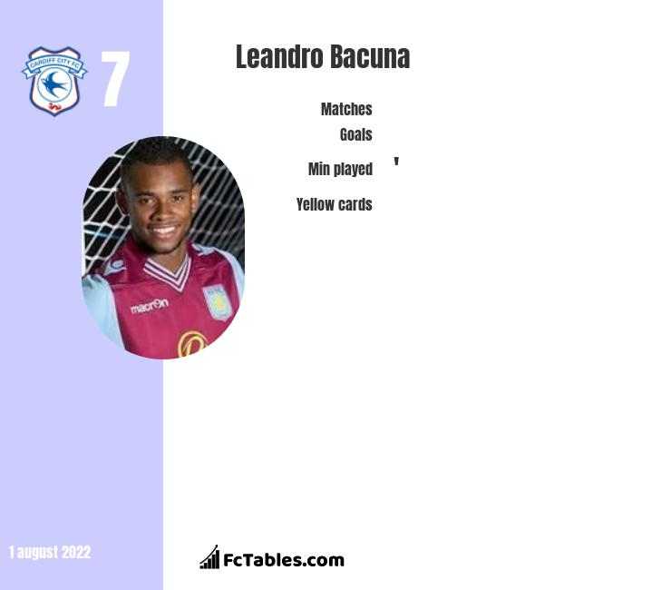 Leandro Bacuna infographic statistics for Cardiff City