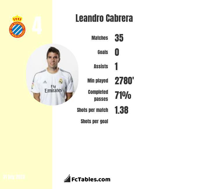 Leandro Cabrera infographic