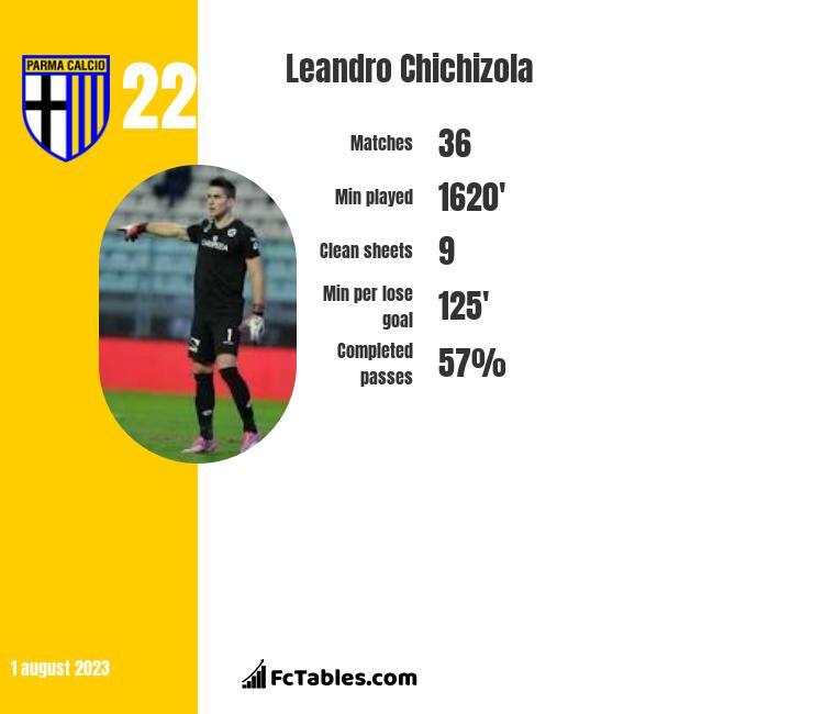 Leandro Chichizola infographic