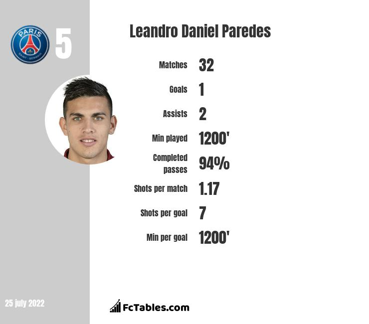 Leandro Daniel Paredes infographic statistics for PSG