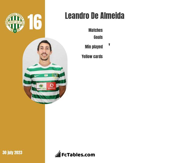 Leandro De Almeida infographic