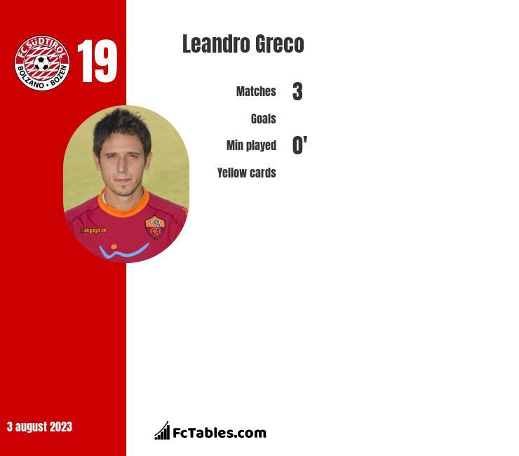 Leandro Greco infographic
