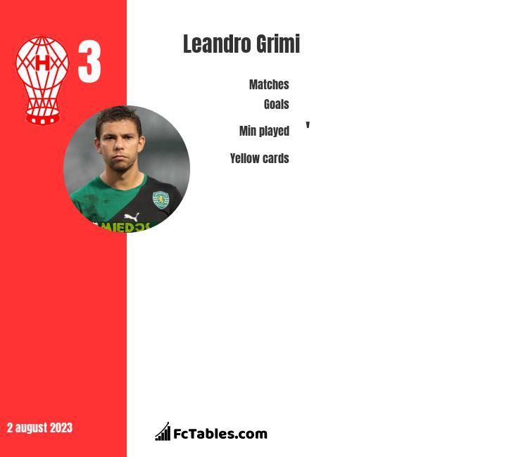 Leandro Grimi infographic