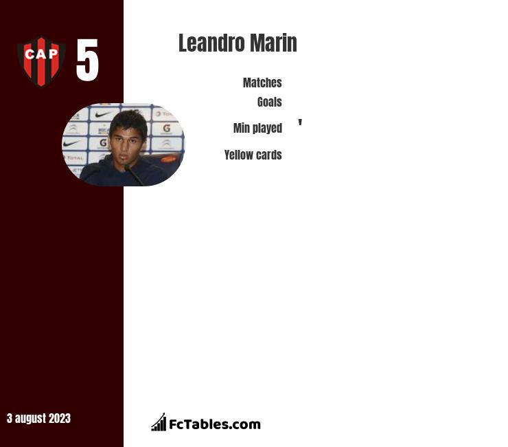 Leandro Marin infographic
