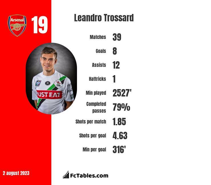 Leandro Trossard infographic