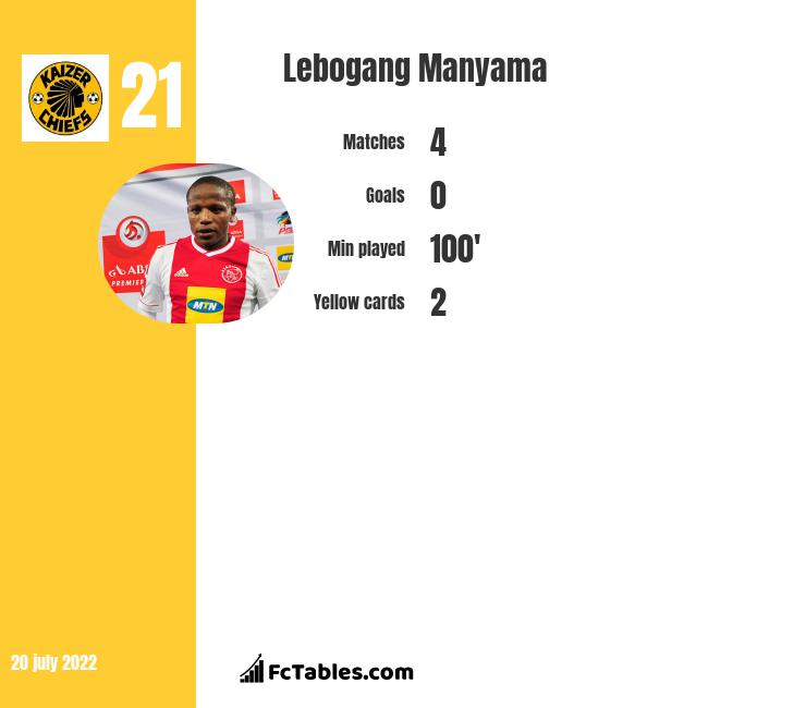 Lebogang Manyama infographic