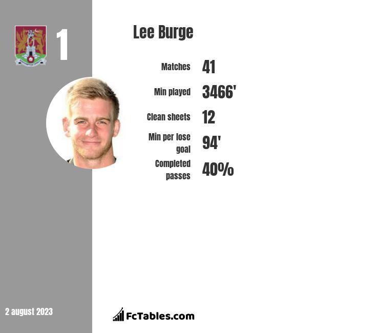 Lee Burge infographic