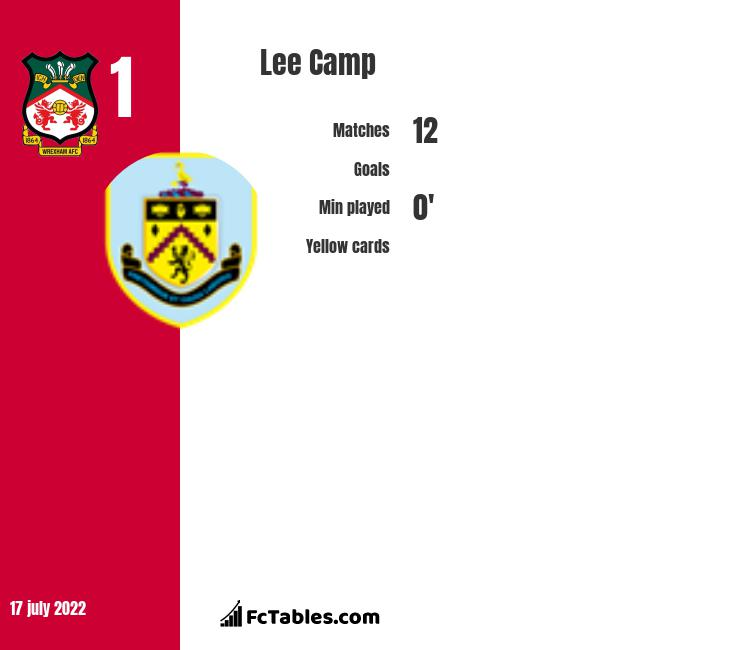 Lee Camp infographic statistics for Birmingham