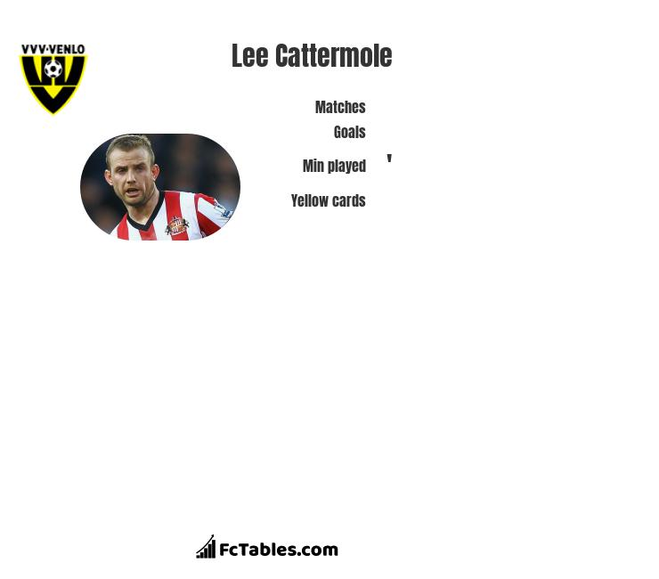 Lee Cattermole infographic