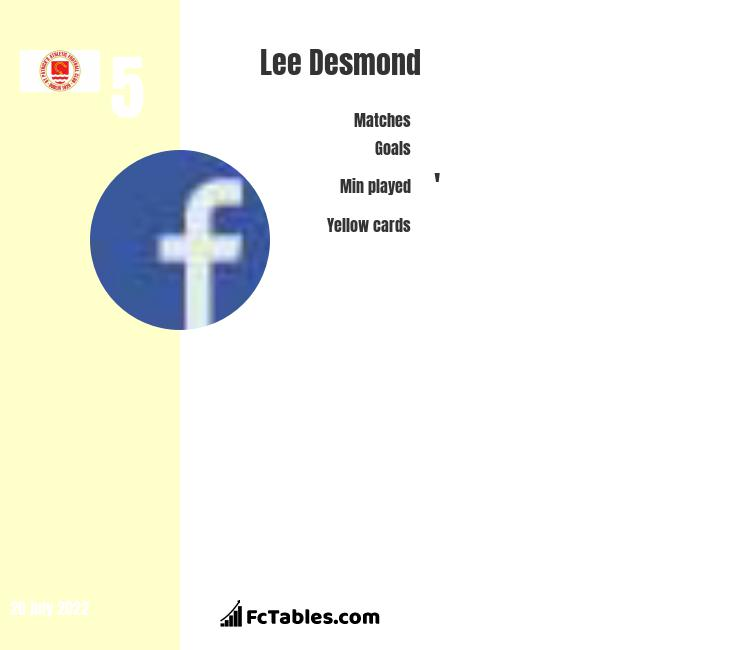 Lee Desmond infographic