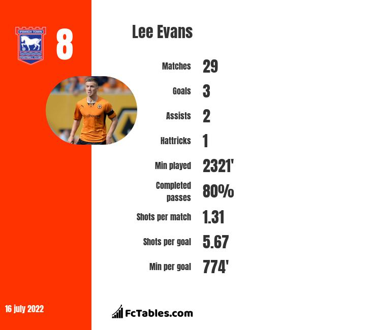 Lee Evans infographic statistics for Wigan Athletic
