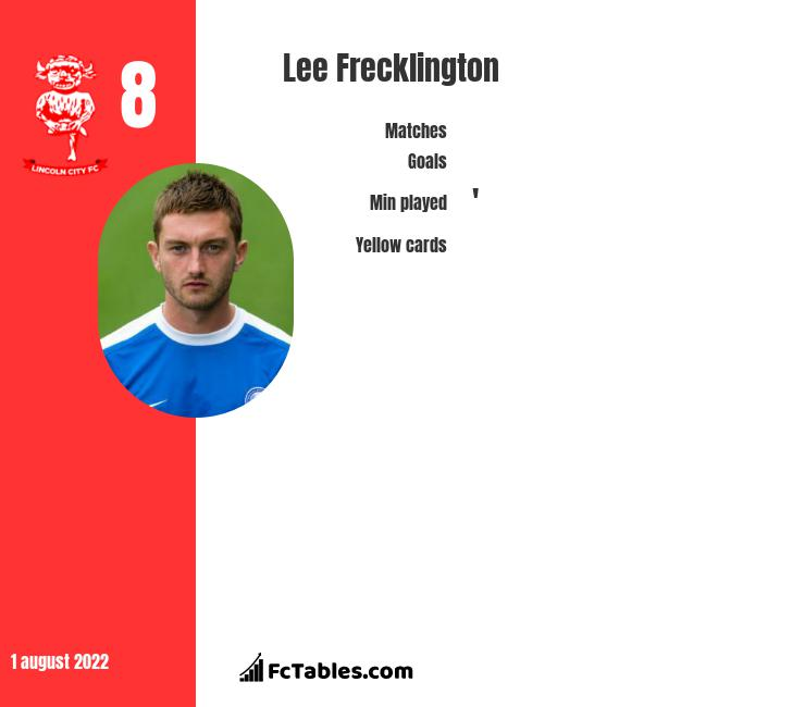 Lee Frecklington infographic statistics for Lincoln