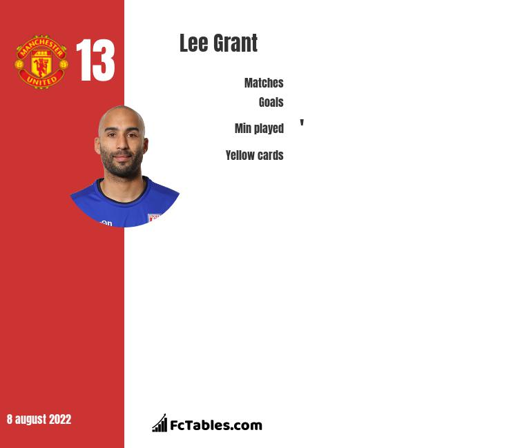Lee Grant infographic statistics for Manchester United